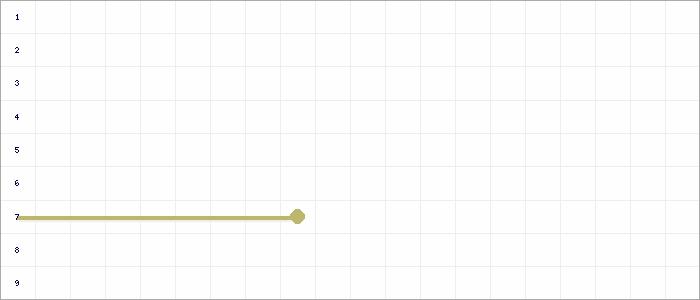 Tabellenverlauf, Fieberkurve der Mannschaft SKV Rutesheim in der Spielklasse Bezirksstaffel Bezirk Enz/Murr Saison 19/20
