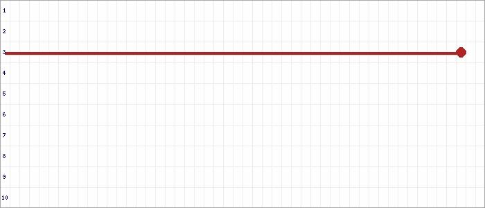 Tabellenverlauf, Fieberkurve der Mannschaft SG Eßweiler-Rothselberg in der Spielklasse Frauen Bezirksliga Westpfalz Nord Südwest Saison 19/20