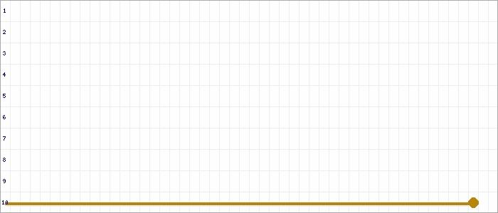 Tabellenverlauf, Fieberkurve der Mannschaft VfR Hundheim-Offenbach in der Spielklasse Frauen Bezirksliga Westpfalz Nord Südwest Saison 19/20