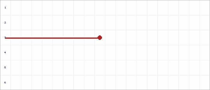 Tabellenverlauf, Fieberkurve der Mannschaft SV Hegnach in der Spielklasse Kreisliga A2  Saison 19/20