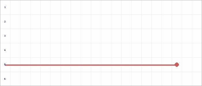 Tabellenverlauf, Fieberkurve der Mannschaft JSG Wietzen in der Spielklasse C-Junioren 7/9er Kreisliga Nienburg Kreis Nienburg Saison 19/20
