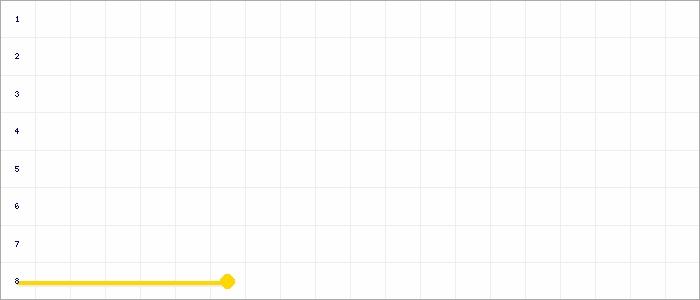Tabellenverlauf, Fieberkurve der Mannschaft VfR Großbottwar 3 in der Spielklasse Kreisstaffel 10 Bezirk Enz/Murr (KL) Saison 19/20