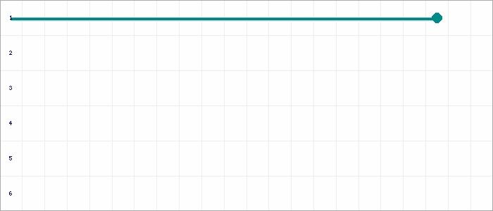 Tabellenverlauf, Fieberkurve der Mannschaft ASV Ihlpohl (U10) in der Spielklasse U11-Junioren K1 Kreis Osterholz Saison 19/20