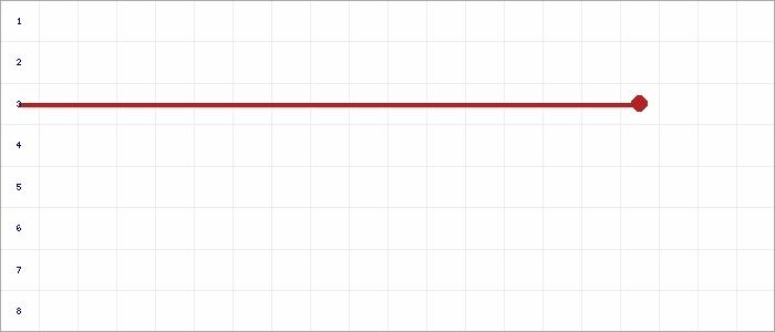 Tabellenverlauf, Fieberkurve der Mannschaft ASV Ihlpohl 2 in der Spielklasse U10-Junioren K2 Kreis Osterholz Saison 19/20