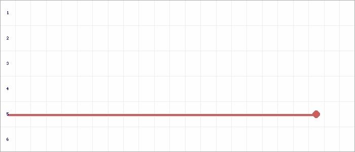 Tabellenverlauf, Fieberkurve der Mannschaft SV Holtebüttel in der Spielklasse D-Juniorinnen Kreisliga VER/OHZ 2020 Kreis Verden Saison 19/20