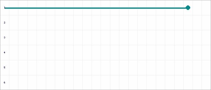 Tabellenverlauf, Fieberkurve der Mannschaft TSV Dannenberg in der Spielklasse D-Juniorinnen Kreisliga VER/OHZ 2020 Kreis Verden Saison 19/20
