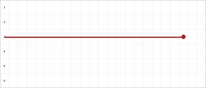 Tabellenverlauf, Fieberkurve der Mannschaft VSK Osterholz-Scharmbeck in der Spielklasse D-Juniorinnen Kreisliga VER/OHZ 2020 Kreis Verden Saison 19/20