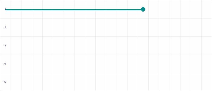 Tabellenverlauf, Fieberkurve der Mannschaft JSG Jheringsfehn/Stikelkamp 4 in der Spielklasse Ostfrieslandklasse B St. 3 RR Kreis Ostfriesland Saison 19/20
