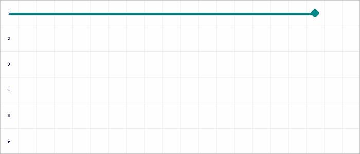 Tabellenverlauf, Fieberkurve der Mannschaft JSG Detern/Filsum 3 in der Spielklasse Ostfrieslandklasse C St. 1 RR Kreis Ostfriesland Saison 19/20