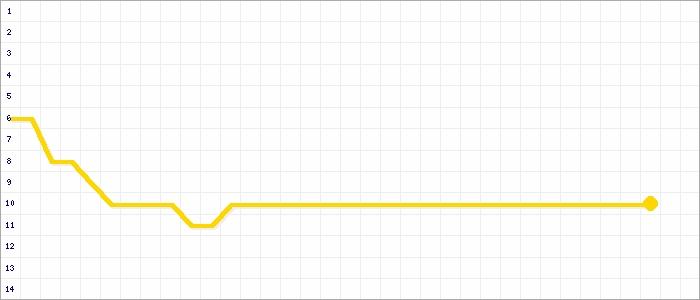 Tabellenverlauf, Fieberkurve der Mannschaft DJK Wacker Bergeborbeck in der Spielklasse Kreisliga C Gruppe 1 Kreis Essen Saison 19/20
