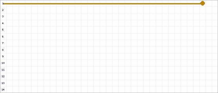 Tabellenverlauf, Fieberkurve der Mannschaft RuWa Dellwig 2 in der Spielklasse Kreisliga C Gruppe 1 Kreis Essen Saison 19/20