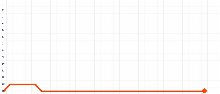 Tabellenverlauf, Fieberkurve der Mannschaft SC Frintrop 05/21 3 in der Spielklasse Kreisliga C Gruppe 1 Kreis Essen Saison 19/20
