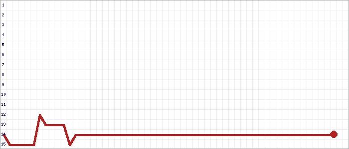 Tabellenverlauf, Fieberkurve der Mannschaft FSV Basdorf in der Spielklasse Kreisliga West Kreis Oberhavel/Barnim Saison 19/20