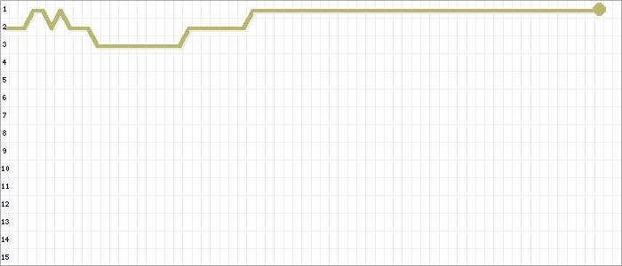 Tabellenverlauf, Fieberkurve der Mannschaft SG Appenrod/Maulbach in der Spielklasse KLB Alsfeld Kreis Alsfeld Saison 19/20