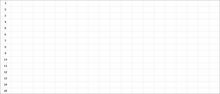 Tabellenverlauf, Fieberkurve der Mannschaft SG Schwalmtal 2 in der Spielklasse KLB Alsfeld Kreis Alsfeld Saison 19/20