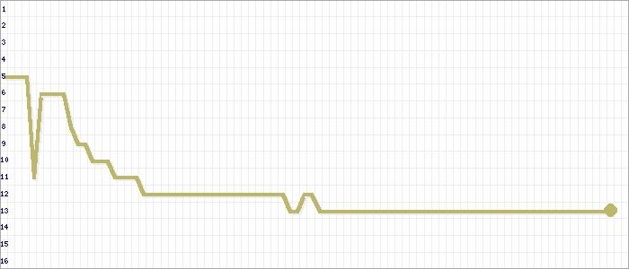 Tabellenverlauf, Fieberkurve der Mannschaft FSG Queckborn/Lauter 2 in der Spielklasse KLC Alsfeld Kreis Alsfeld Saison 19/20