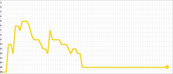 Tabellenverlauf, Fieberkurve der Mannschaft Conc. Suurhusen in der Spielklasse Ostfrieslandliga Kreis Ostfriesland Saison 19/20