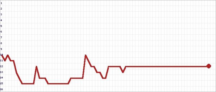 Tabellenverlauf, Fieberkurve der Mannschaft FC Frisia Emden in der Spielklasse Ostfrieslandliga Kreis Ostfriesland Saison 19/20