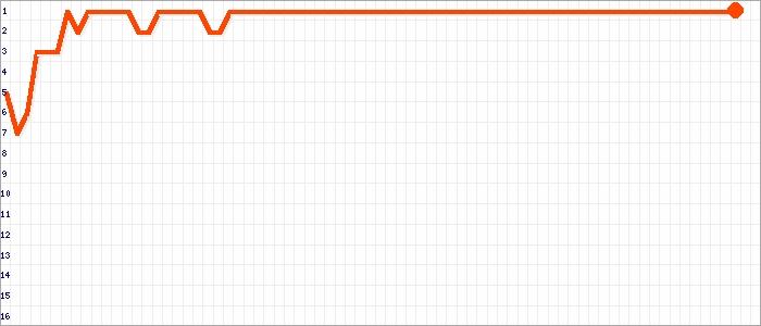 Tabellenverlauf, Fieberkurve der Mannschaft SV Holtland in der Spielklasse Ostfrieslandliga Kreis Ostfriesland Saison 19/20