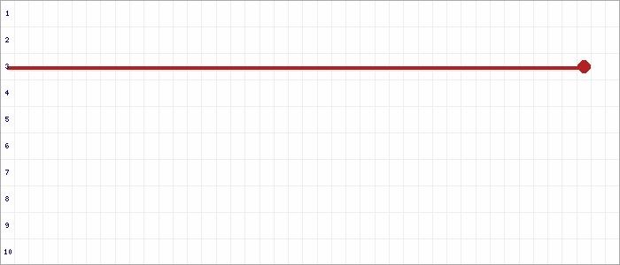 Tabellenverlauf, Fieberkurve der Mannschaft FSV Basdorf in der Spielklasse Kreisliga Ost Kreis Oberhavel/Barnim Saison 19/20