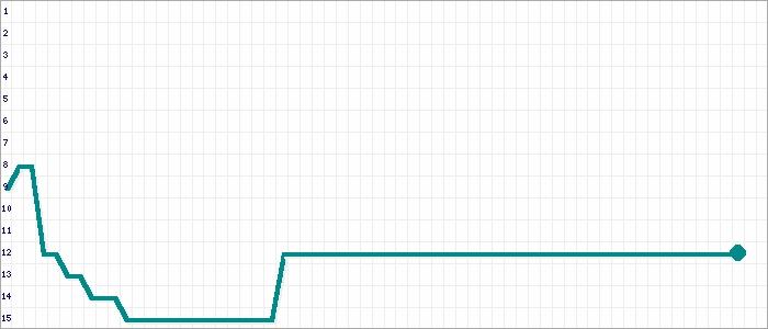 Tabellenverlauf, Fieberkurve der Mannschaft 1. FC Eimsbüttel in der Spielklasse Kreisklasse 7 Kreisebene Hamburg Saison 19/20