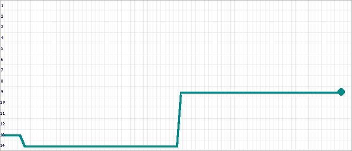 Tabellenverlauf, Fieberkurve der Mannschaft Wandsetal 3 in der Spielklasse Kreisklasse B 1 Kreisebene Hamburg Saison 19/20