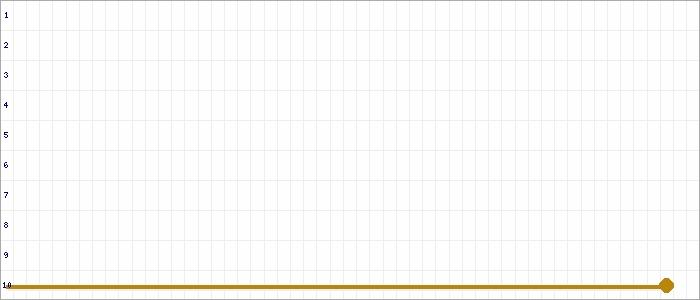 Tabellenverlauf, Fieberkurve der Mannschaft TSV Weyhe-Lahausen (C junin ) in der Spielklasse Kreisliga Kreis Diepholz Saison 19/20