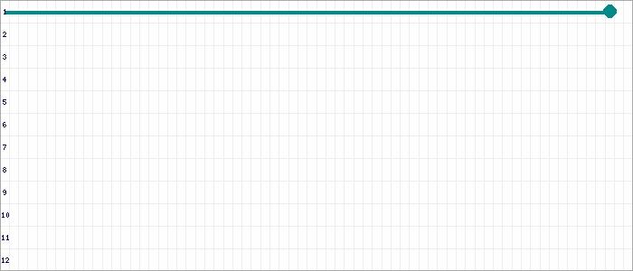 Tabellenverlauf, Fieberkurve der Mannschaft Bramfeld 2.AH in der Spielklasse Alte Herren BZL 02 Bezirksebene Hamburg Saison 19/20