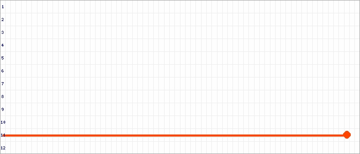 Tabellenverlauf, Fieberkurve der Mannschaft Vahdet 1.AH in der Spielklasse Alte Herren BZL 02 Bezirksebene Hamburg Saison 19/20