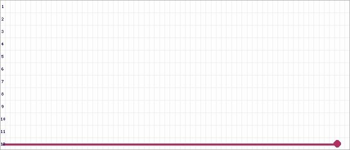 Tabellenverlauf, Fieberkurve der Mannschaft West-Eimsbüttel 1.AH in der Spielklasse Alte Herren BZL 02 Bezirksebene Hamburg Saison 19/20