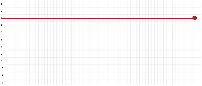 Tabellenverlauf, Fieberkurve der Mannschaft Groß-Flottbek 1.AH in der Spielklasse Alte Herren BZL 02 Bezirksebene Hamburg Saison 19/20