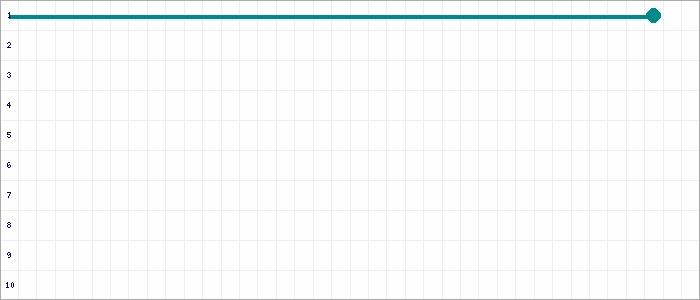 Tabellenverlauf, Fieberkurve der Mannschaft Eintracht Falkensee in der Spielklasse Kreisliga St A (Fr�hlich-Leitert) Kreis Havelland Saison 19/20