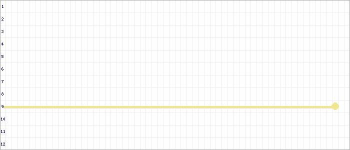 Tabellenverlauf, Fieberkurve der Mannschaft Epp./Gr. Borstel/Oberalster 1.Sen. SG in der Spielklasse Senioren VL 01 Hamburg Saison 19/20