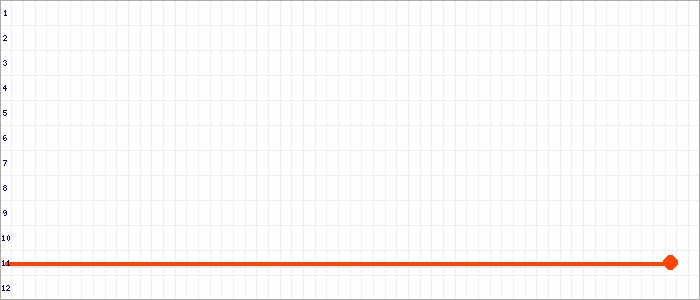 Tabellenverlauf, Fieberkurve der Mannschaft Victoria 1.Sen. in der Spielklasse Senioren VL 01 Hamburg Saison 19/20