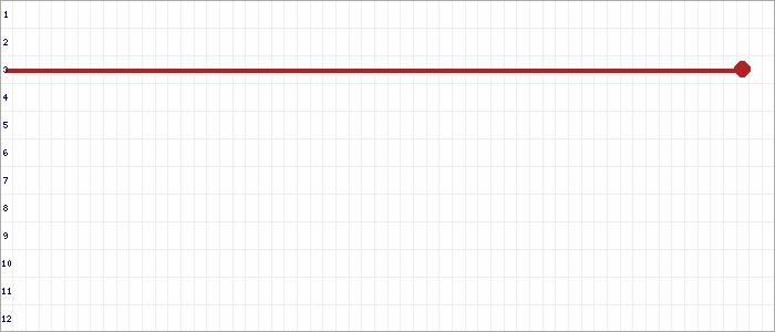 Tabellenverlauf, Fieberkurve der Mannschaft Glashütte 1.Sen. in der Spielklasse Senioren VL 01 Hamburg Saison 19/20