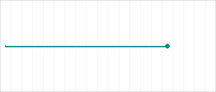 Tabellenverlauf, Fieberkurve der Mannschaft JSG Sebbenhausen/Balge in der Spielklasse C-Junioren 9er/7er Kreisliga Nienburg Kreis Nienburg Saison 19/20