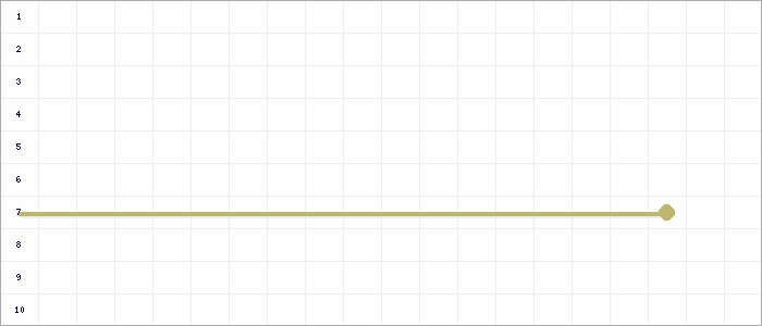 Tabellenverlauf, Fieberkurve der Mannschaft JSG Lemke 2 in der Spielklasse D9er-Junioren Vorrunde 1.Kreisklasse Nienburg Staffel  1 Kreis Nienburg Saison 19/20