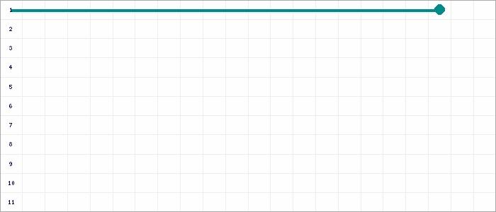 Tabellenverlauf, Fieberkurve der Mannschaft ASC Nienburg III U10 in der Spielklasse EU10-Junioren Vorrunde 1.Kreisklasse Kreis Nienburg Saison 19/20