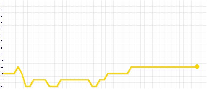 Tabellenverlauf, Fieberkurve der Mannschaft SG Müschenbach 2 in der Spielklasse Kreisliga B 1 Kreis Westerwald/Sieg Saison 19/20
