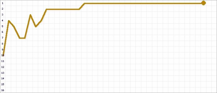 Tabellenverlauf, Fieberkurve der Mannschaft SV Pattonville in der Spielklasse Kreisliga A1 Bezirk Enz/Murr (KL) Saison 19/20