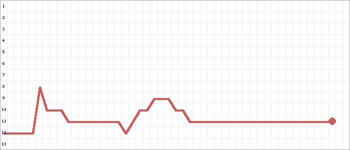 Tabellenverlauf, Fieberkurve der Mannschaft SG Hirschhausen/Bermbach in der Spielklasse KLC Limb-Weilb Gr.1 Kreis Limburg-Weilburg Saison 19/20
