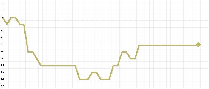 Tabellenverlauf, Fieberkurve der Mannschaft SG Weilmünster/Laubuseschbach 2 in der Spielklasse KLC Limb-Weilb Gr.1 Kreis Limburg-Weilburg Saison 19/20