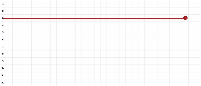 Tabellenverlauf, Fieberkurve der Mannschaft Elbekicker in der Spielklasse A-Junioren Landesliga St. 1 Sachsen-Anhalt Saison 19/20