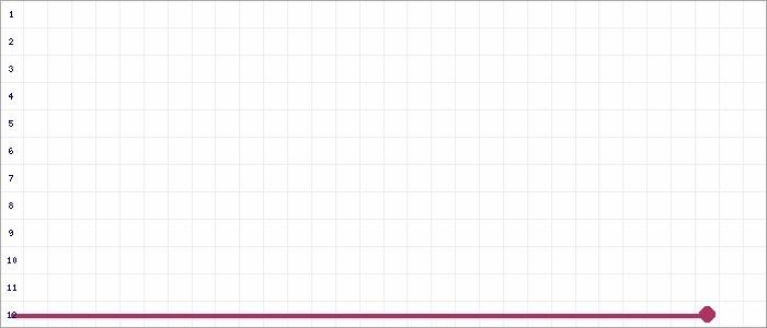 Tabellenverlauf, Fieberkurve der Mannschaft SV Rot-Weiß 1868 Arneburg in der Spielklasse A-Junioren Landesliga St. 1 Sachsen-Anhalt Saison 19/20