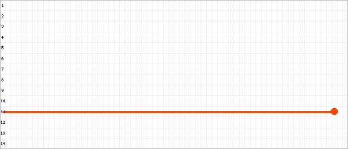 Tabellenverlauf, Fieberkurve der Mannschaft TuS 1860 Magdeburg-Neustadt in der Spielklasse Verbandsliga C-Junioren Sachsen-Anhalt Saison 19/20
