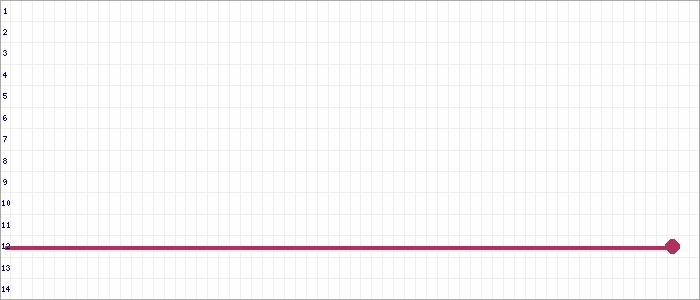 Tabellenverlauf, Fieberkurve der Mannschaft VfB Germania Halberstadt in der Spielklasse Verbandsliga C-Junioren Sachsen-Anhalt Saison 19/20