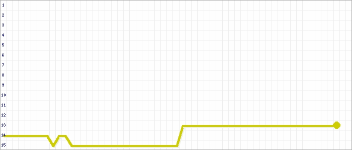 Tabellenverlauf, Fieberkurve der Mannschaft TuS Kinzigtal 2 in der Spielklasse Kreisliga C Staffel III Offenburg Saison 19/20