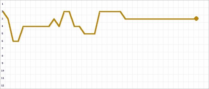 Tabellenverlauf, Fieberkurve der Mannschaft TSV Germ. Cadenberge in der Spielklasse 1.Kreisklasse Cuxhaven St.  I Kreis Cuxhaven Saison 19/20