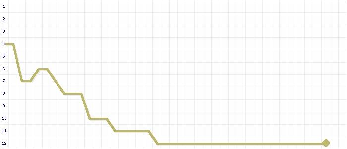 Tabellenverlauf, Fieberkurve der Mannschaft SG Bülkau-Stein.-Odish. 3 in der Spielklasse 1.Kreisklasse Cuxhaven St.  I Kreis Cuxhaven Saison 19/20