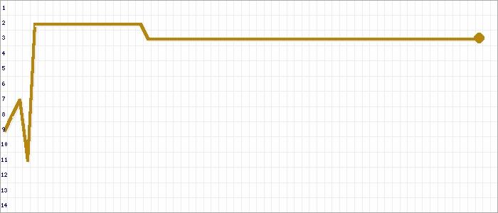 Tabellenverlauf, Fieberkurve der Mannschaft Oly. Geretsried in der Spielklasse 212 Kreisklasse 2 Kreis Zugspitze Saison 19/20
